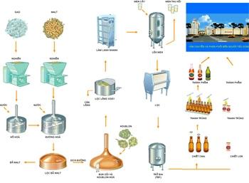 quy trình sản xuất bia