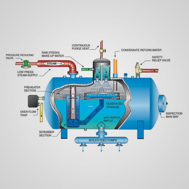 hệ thống khử khí trong nước